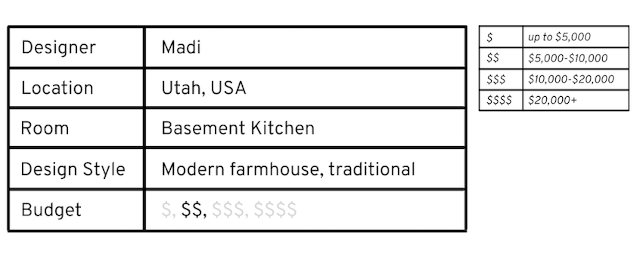 information on the basement kitchen project