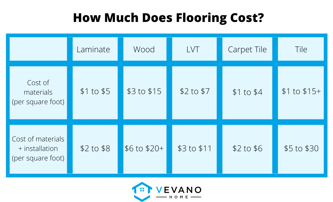 How Much Does Flooring Cost?